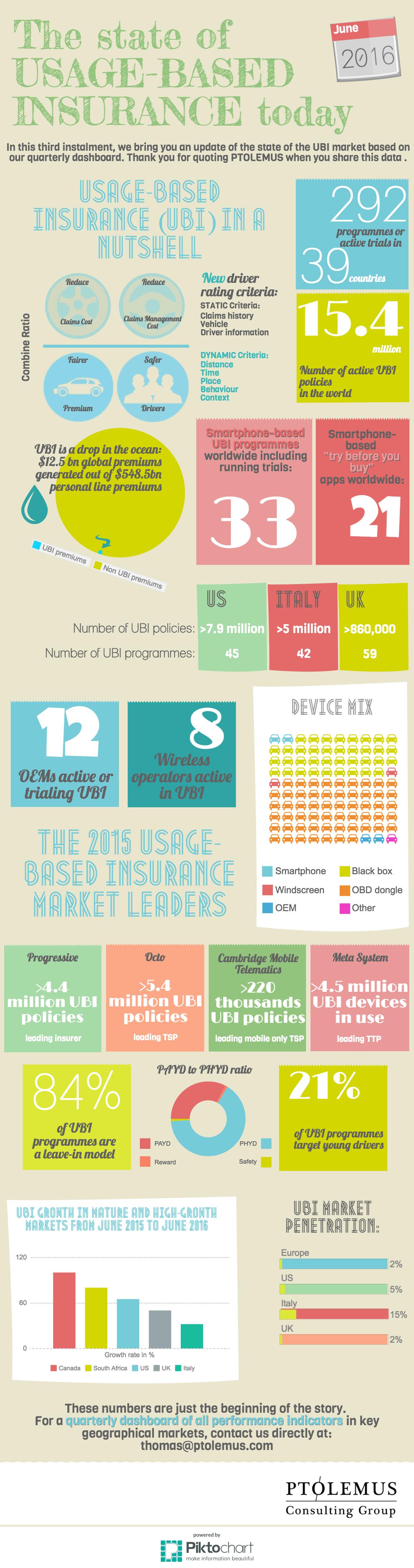 ptolemus-ubi-infographic-june16