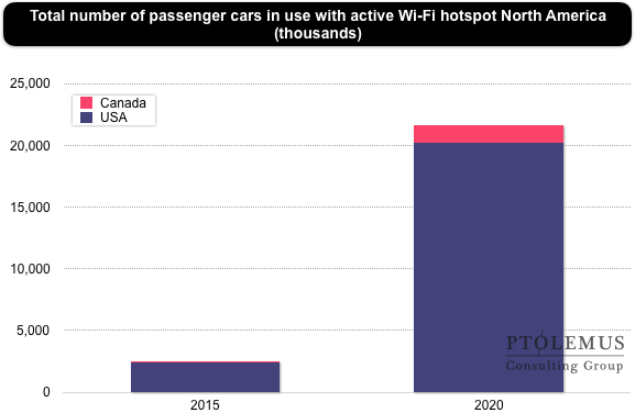 Can In-vehicle Wi-Fi hotspots become a connected car USP? | Ptolemus