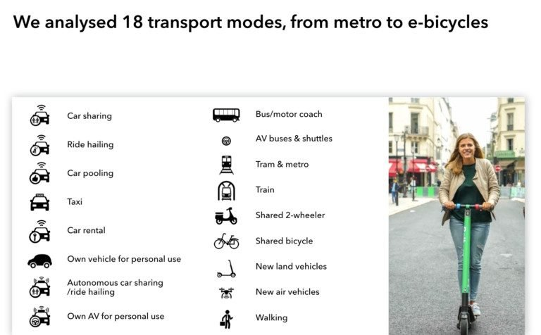Mobility modes